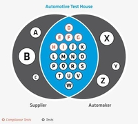 RUETZ SYSTEM SOLUTIONS Introduces 'Test House as a Service'
