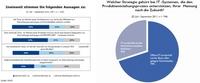 """Integrierte Lösungen versus offene Systeme: Studie """"PLM-Markt 2012"""""""