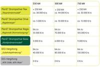 Von der Strom-Direktvermarktung profitieren