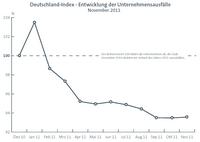Deutschland-Index: Kein Anstieg der Unternehmensausfälle für 2012 absehbar