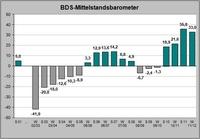 """Mittelstand 2012"""": optimistische Geschäftserwartungen"""