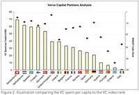 Studie über Venture Capital in Europa - Theorie und Realität