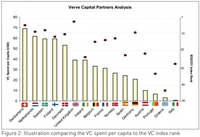 Theory vs. Reality: Venture Capital in Europe