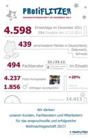 Heißer Dezember bei der PRofiFLITZER GmbH