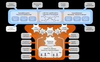 LogiMAT 2012: Modulare Systeme für die Logistik