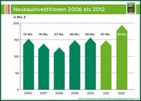 Überdurchschnittliches Wachstum bei Neubauinvestitionen