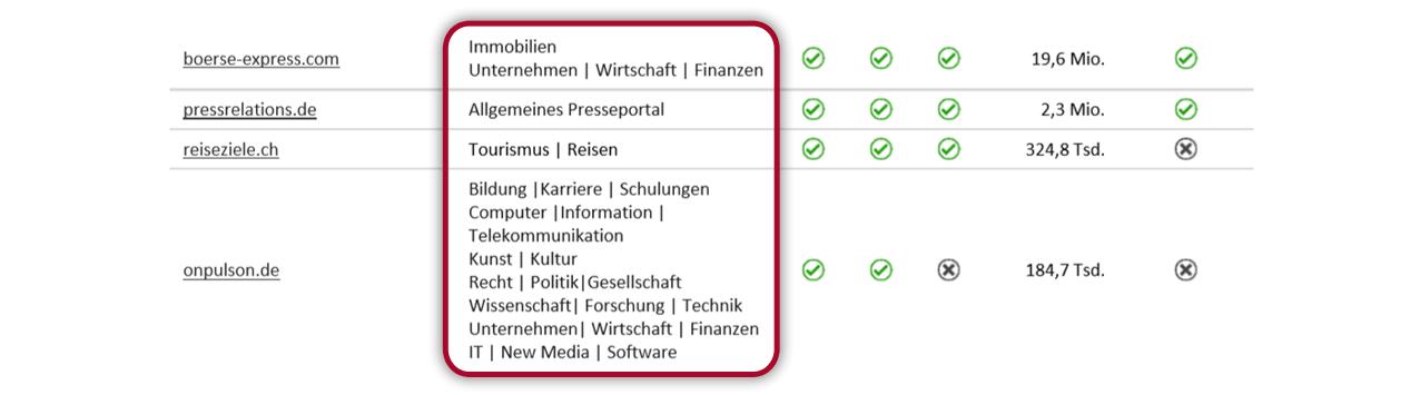 Presseportal-Report: Kategorien
