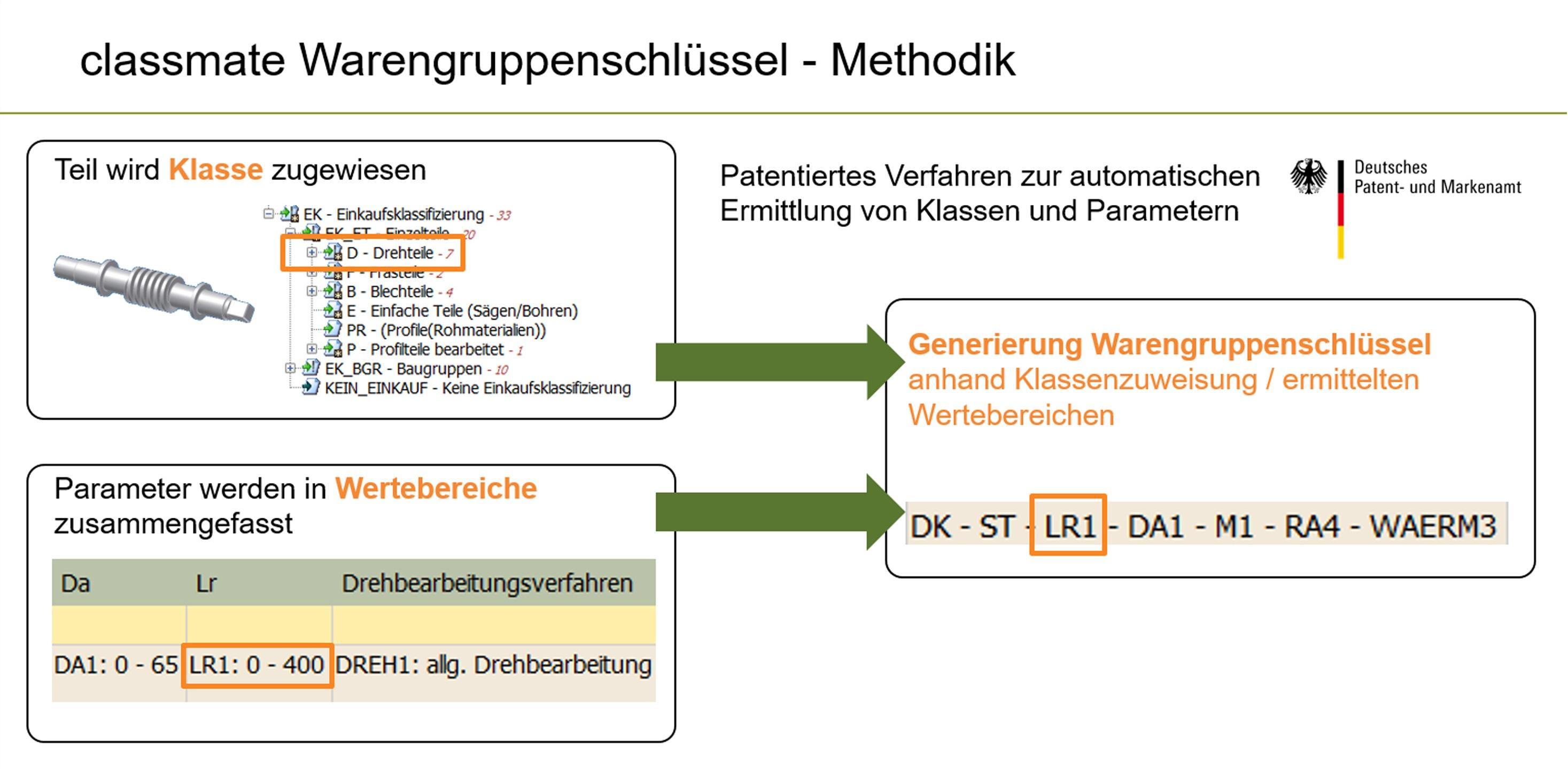 Automatisch zugeordnet: Software unterstützt Lieferantenauswahl für technische Bauteile