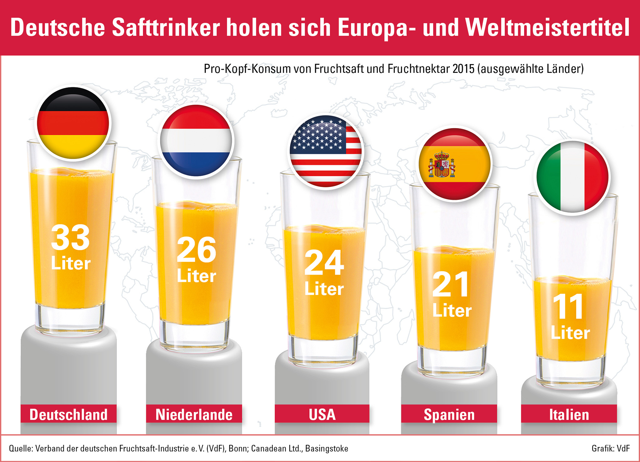 Deutsche Fruchtsaft-Industrie baut Spitzenposition aus