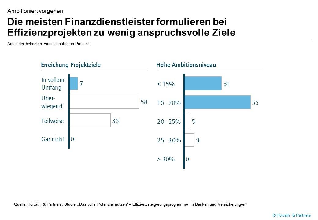 Effizienzprogramme von Finanzinstituten sind nicht konsequent genug