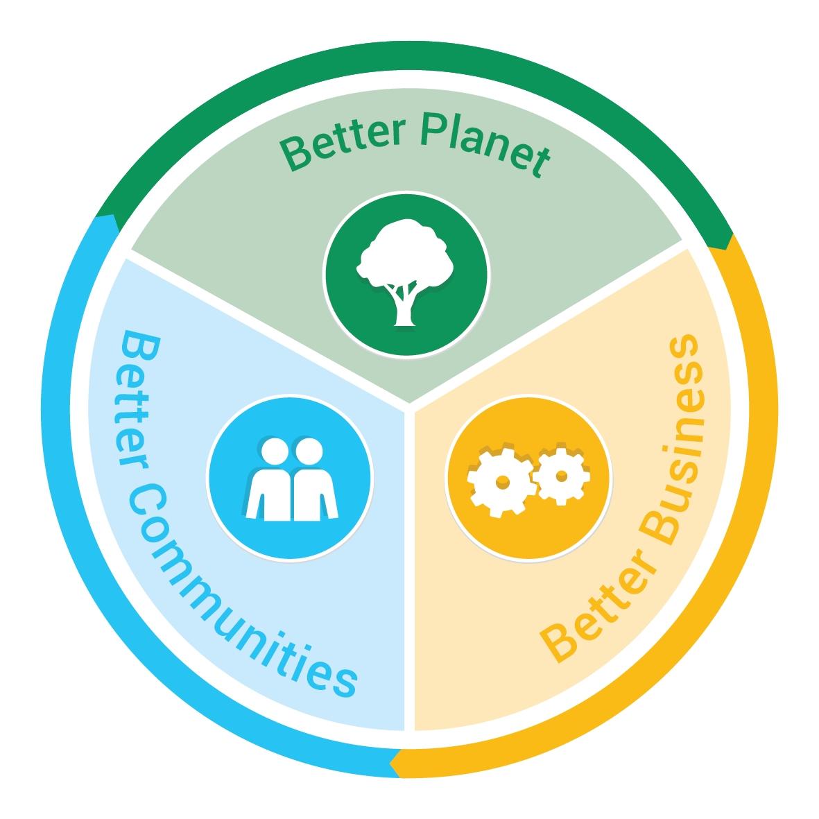 Brambles veröffentlicht Nachhaltigkeitsbericht 2016