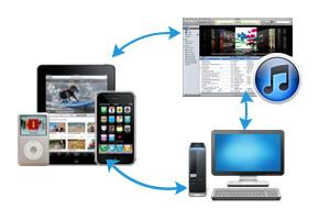 Leawo iTransfer 1.10.1.0 fügt Unterstützungen für iOS 10 und die neuesten iTunes hinzu