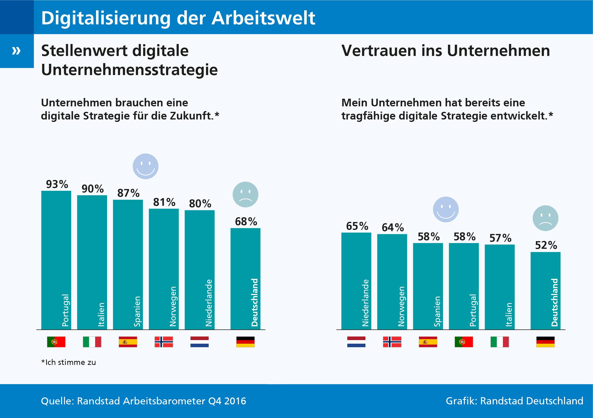 Digitalisierung: Unternehmen in Deutschland verlieren Wettbewerbsanschluss