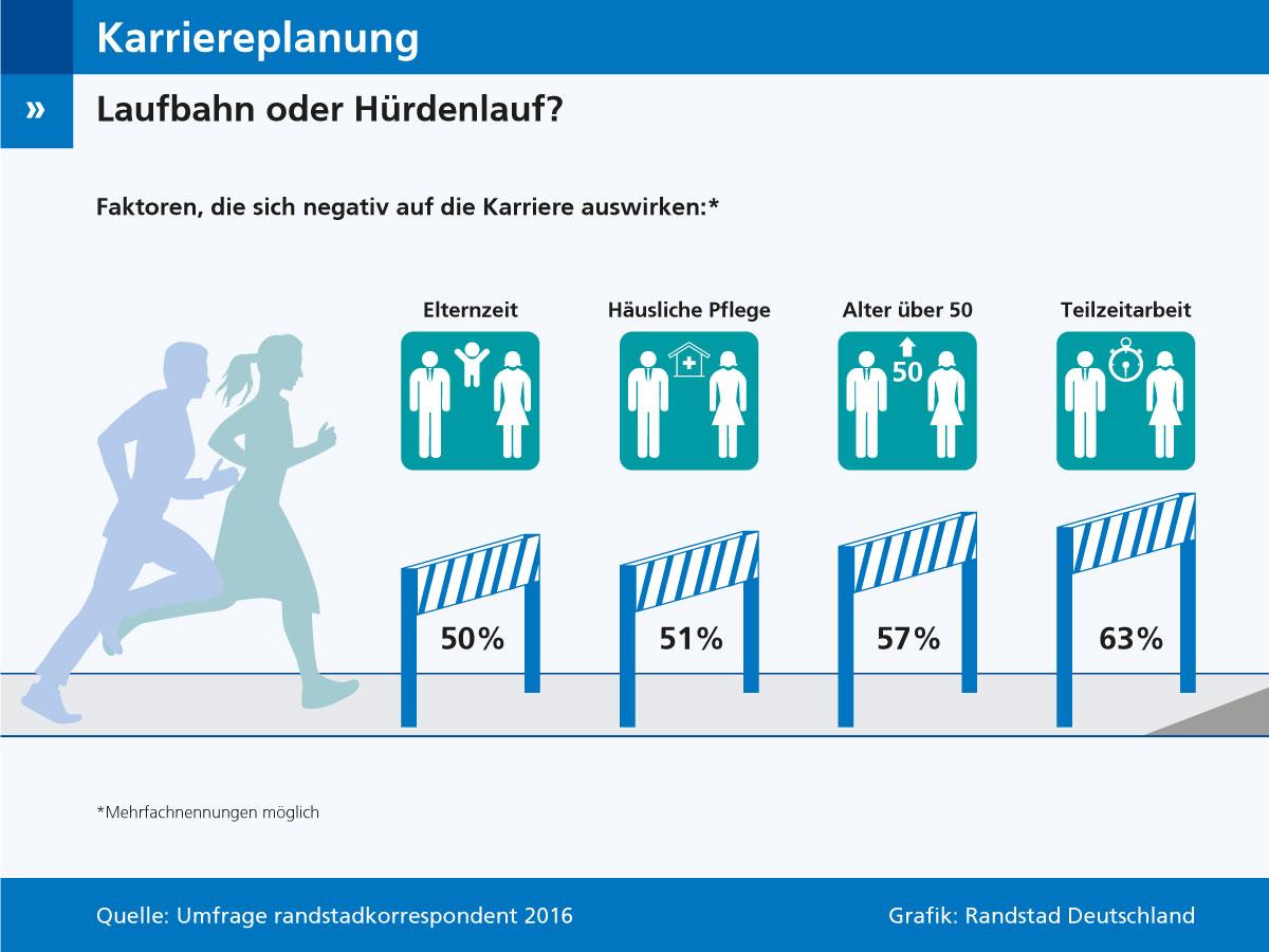 Arbeitnehmer empfinden Karriereplanung als Hürdenlauf
