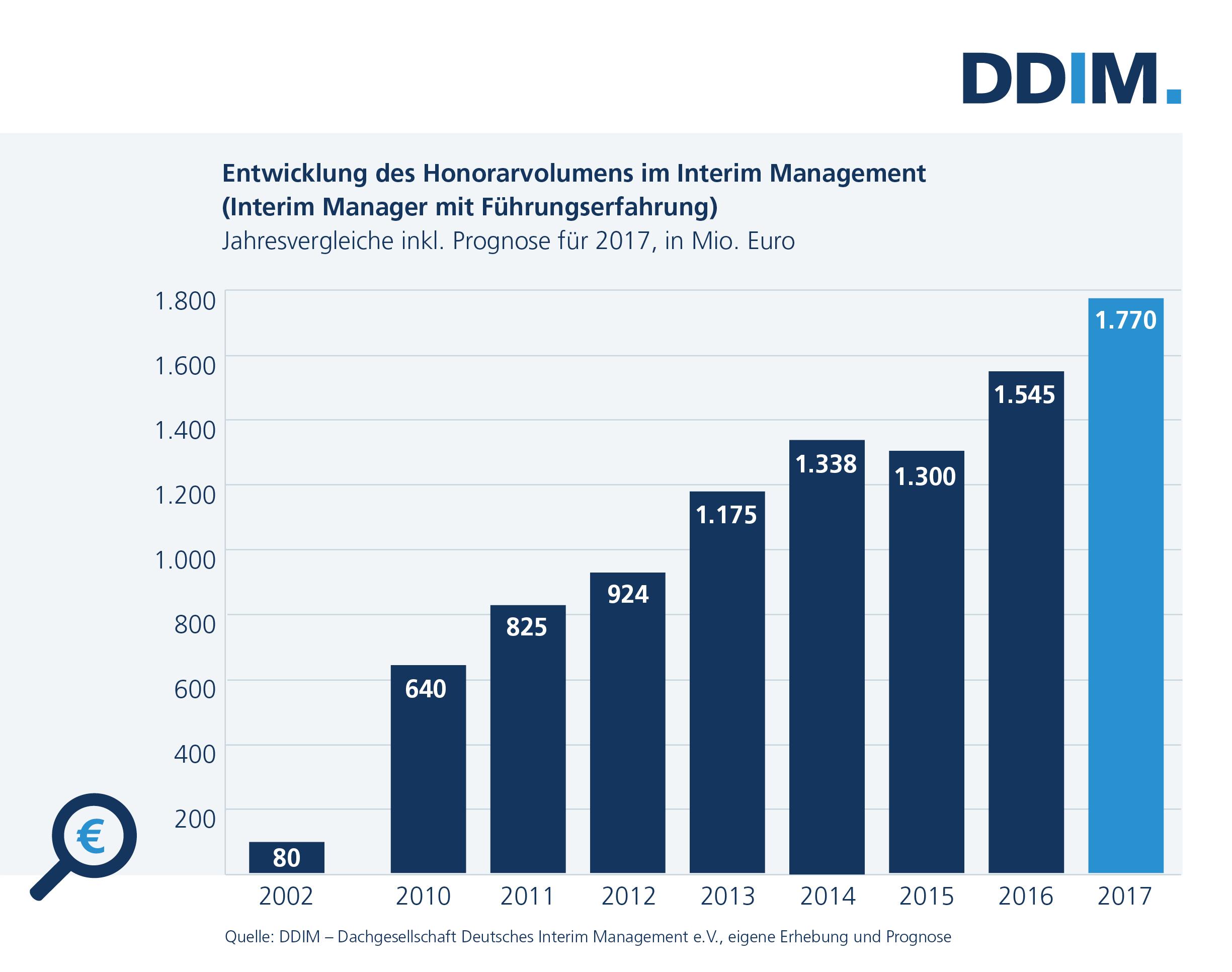 Erfolgsmodell Interim Management etabliert:   Markt wächst 2017 erneut um knapp 15 Prozent