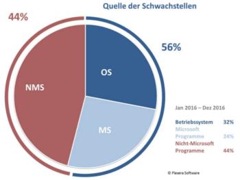 Country Report Deutschland: 7,2% der Softwareprogramme auf privaten PCs sind End-of-Life und ohne Patches