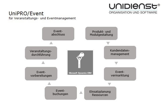 UniPRO/Event - Microsoft Dynamics CRM f#xFCr Veranstaltungs- und Eventmanagement