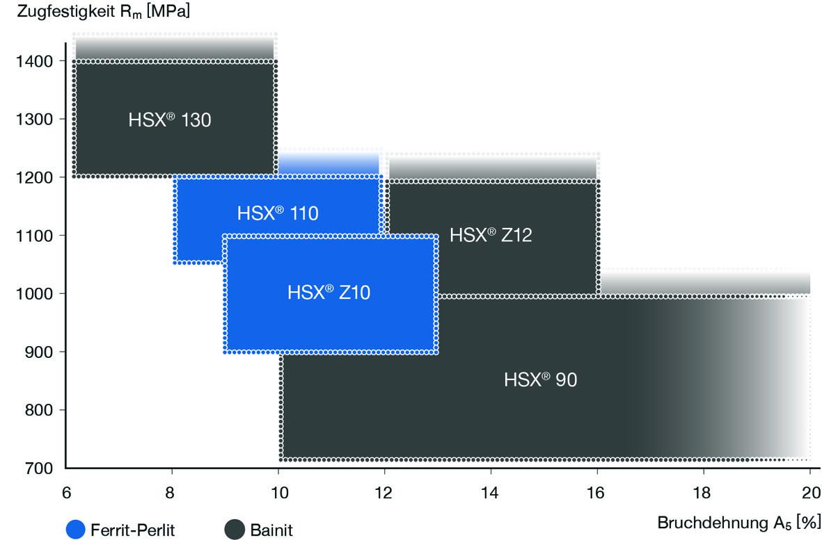 Steeltec optimiert Prozessparameter: Verbesserte Ziehtechnologie f#xFCr h#xF6here Stahlfestigkeit