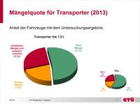 GTÜ-Mängelreport zur IAA-Nutzfahrzeuge: Transporter sind die Sorgenkinder