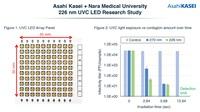 Asahi Kasei und Nara Medical University bestätigen die Wirksamkeit von 226 nm UVC-LEDs gegen SARS-CoV-2