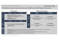 Ein frischer Blick auf SWOT und SWOT-Strategie für den Vertrieb