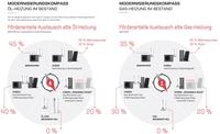 Kosteneffizienter Wechsel zur Hybrid-Heizung