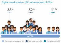 Deutscher Finanz- und Versicherungssektor langsamer bei digitaler Transformation - dafür erfolgreicher in der Umsetzung