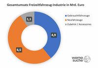 Wohnmobil-Hersteller mit dickem Absatzplus von 42%