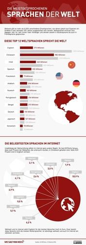 Englisch weiterhin klar die Nummer 1 der Internetsprachen