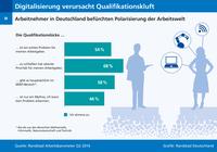 Digitalisierung verursacht Qualifikationslücke und Lohnkluft