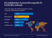 Deutschland ist zweitbeliebtestes Auswanderungsziel weltweit