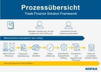 Kofax führt neue Lösung für Trade Finance ein