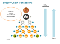 Vollständige Supply-Chain-Transparenz dank Graph