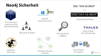 Graphdatenbank mit Data-at-Rest-Verschlüsselung