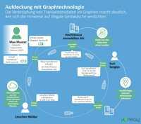 Steigende Nachfrage im Finanzwesen nach Graphtechnologie