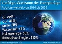 Studie sieht weltweit steigenden Energieverbrauch