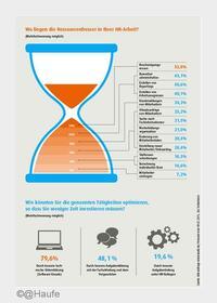 Viele Unternehmensabläufe sind Zeitverschwendung