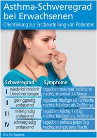 Asthma-Schweregrad bei Erwachsenen