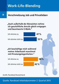 Arbeitnehmer zwischen Job und Privatleben