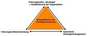 Strategie nur Aufgabe des Topmanagement?