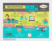 Was erwarten junge Online-Shopper in puncto Versand?