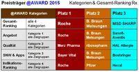 17. Benchmark-Studie der Pharmaunternehmen im Internet 2015 - Beste Anbieter sind Roche, B. Braun Melsungen und MSD